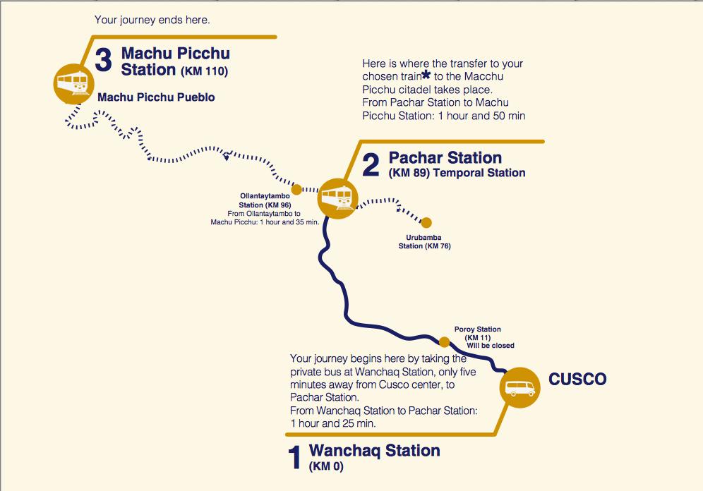 Percurso feito pelos trens da Peru Rail, que legal os passageiros de Cusco a Aguas Calientes.